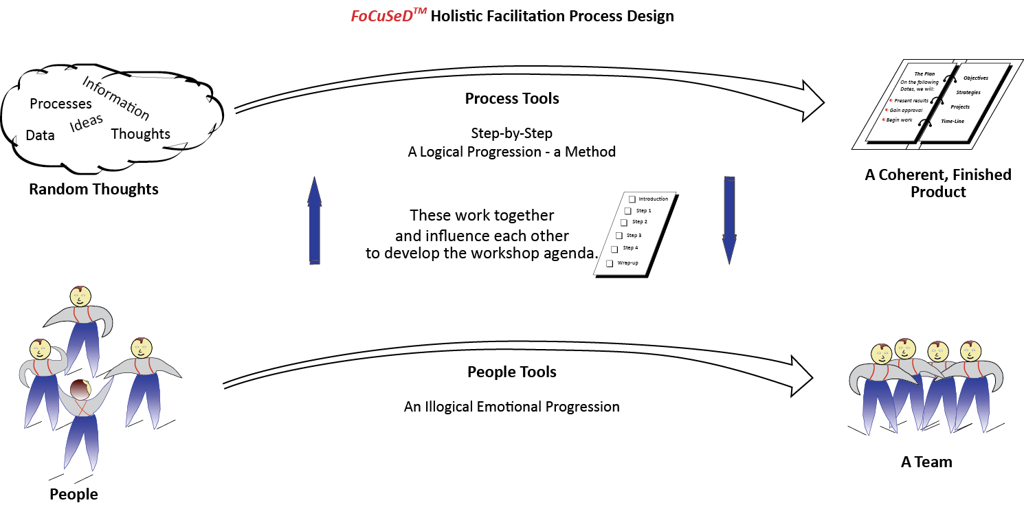focused holistic facilitation Parallel Process